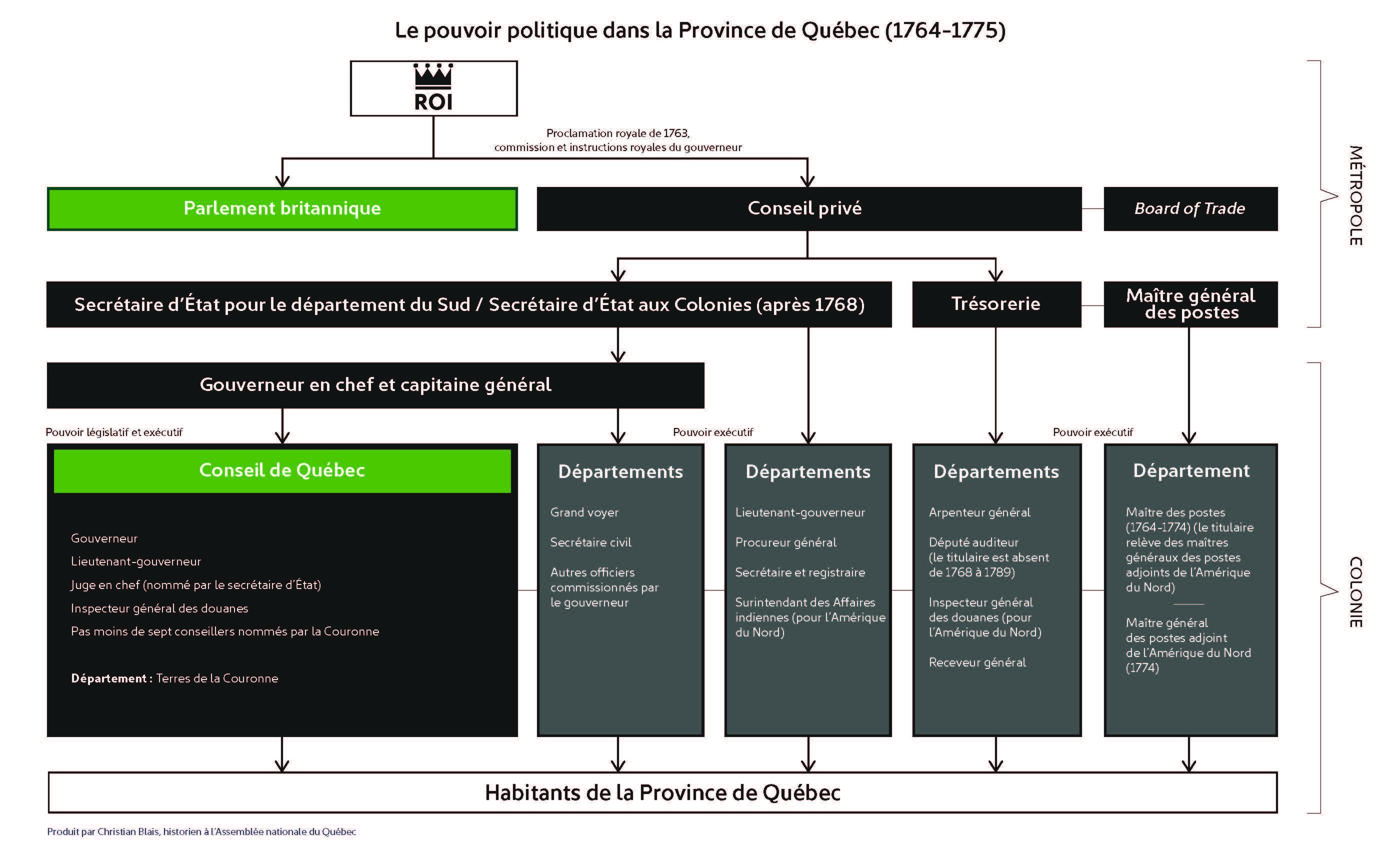 1764-1775 : Le gouvernement civil de la Province de Québec