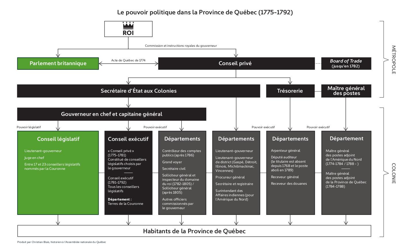 1775-1792 : Le gouvernement colonial de la Province de Québec