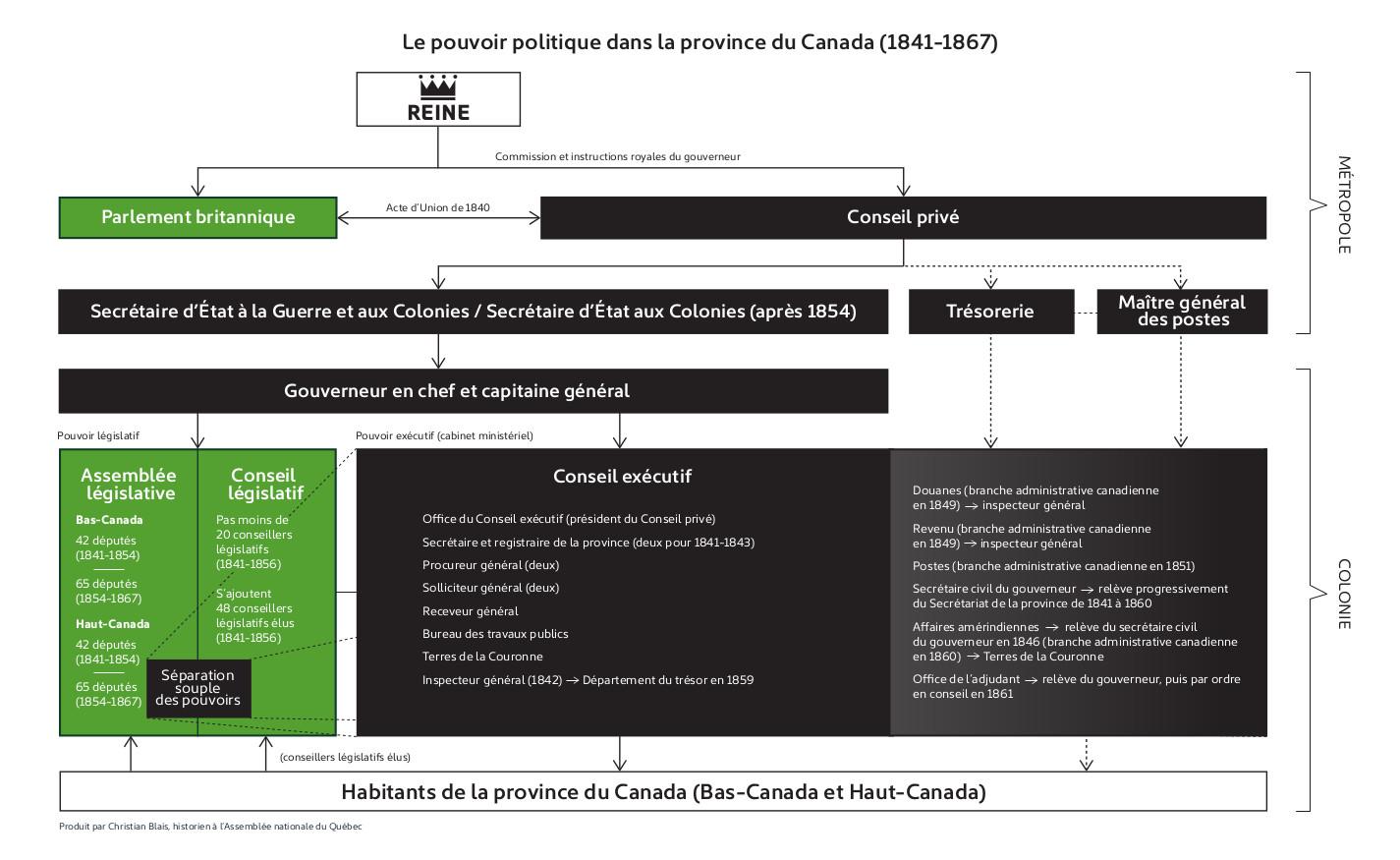 1841-1867 : Le gouvernement de la Province du Canada