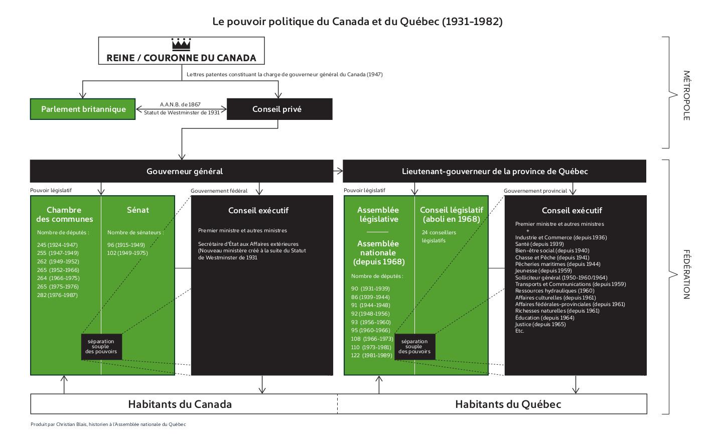 1931-1982 : Structures administratives du Québec